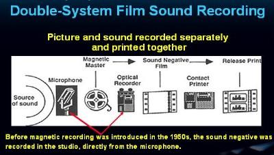 Afbeeldingsresultaat voor doublesystem recording